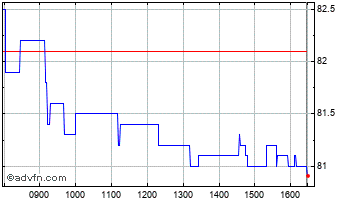 Intraday Civitas Social Chart