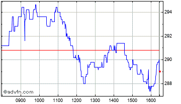 Intraday Countryside Chart