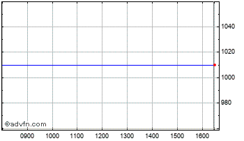 Intraday Consort Medical Chart