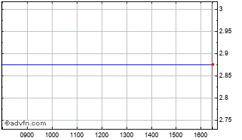 Intraday Cloudtag Chart