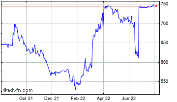 1 Year Caretech Holdings Chart