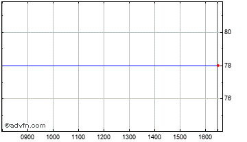 Intraday Conister Trust Chart