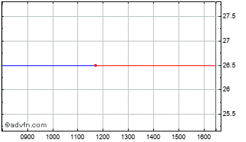 Intraday Curidium Medica Chart