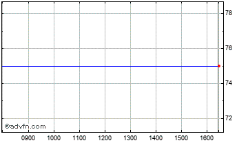 Intraday Culver Chart