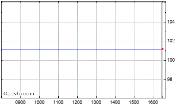 Intraday Conviviality Chart
