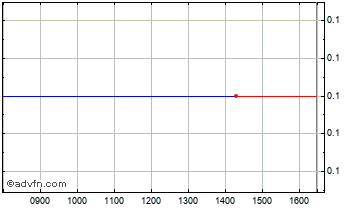 Intraday Corvus Capital Chart