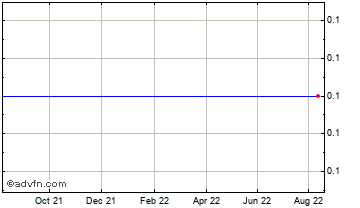 1 Year Corvus Capital Chart