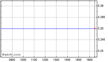 Intraday CMS Webview Chart