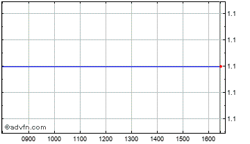 Intraday Cytomyx Chart