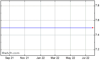1 Year Downing 2011 Chart