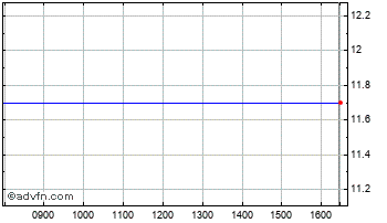 Intraday Down. 4 DP67 Chart