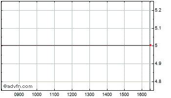Intraday Down. 4 DP11S Chart