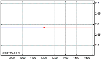 Intraday Dexion Absolute Chart