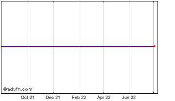 1 Year Detica Chart