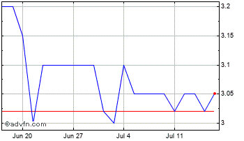 1 Month Dolphin Capital Investors Chart