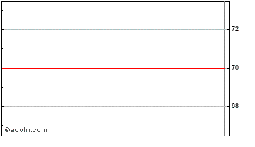 Intraday Downing Vct 2 D Chart