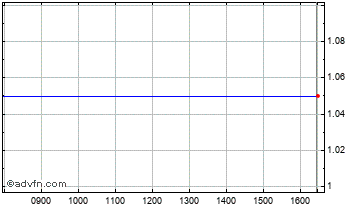 Intraday Deltex Medical Chart