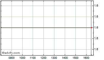 Intraday Defenx Chart