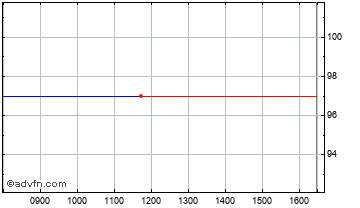 Intraday Downing Vct 3 E Chart