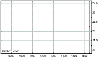 Intraday Down. 4 Chart