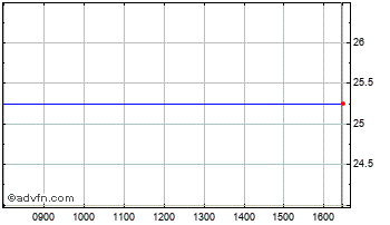 Intraday Direct Wonen Chart
