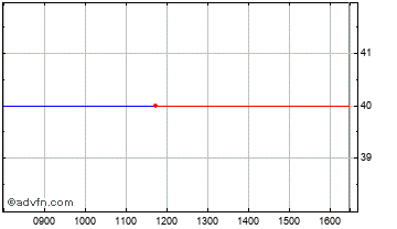 Intraday Dori Media Chart