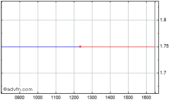 Intraday Dm Chart
