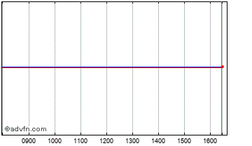 Intraday Dunedin Ent.IT. Chart