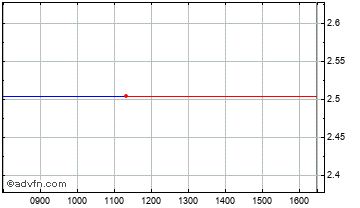 Intraday Downing Three C Chart
