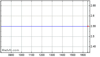 Intraday Downing Thre D Chart