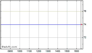 Intraday Downing Protected Vct I Chart