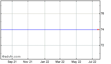 1 Year Downing Protected Vct I Chart