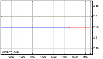 Intraday Downing Protected Vct Iii Chart