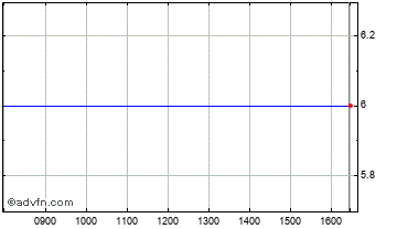 Intraday Downing Protected Vct V Chart
