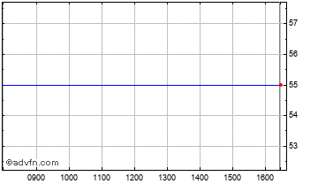Intraday Downing P.E.6 Chart