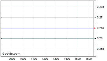 Intraday Draganfly Chart
