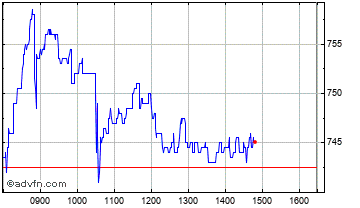 Intraday Drax Chart