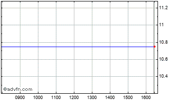 Intraday Densitron Tech. Chart