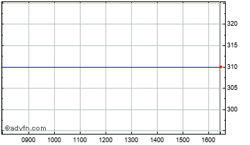 Intraday Datatec Chart