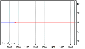 Intraday Datong Electronics Chart