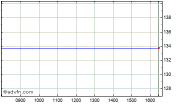 Intraday Dexion Trading Chart