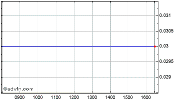 Intraday Duke Royalty S Chart