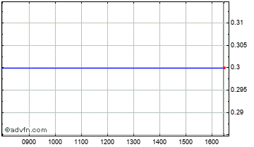 Intraday Dawson Intl. Chart