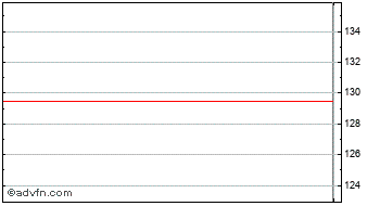 Intraday Eag Chart