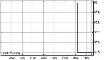 Intraday Ebiquity Chart