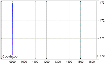 Intraday Eurocell Chart