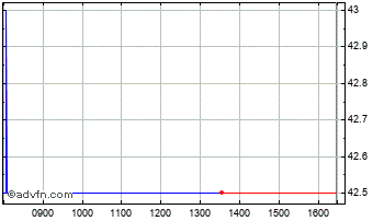 Intraday Eckoh Chart