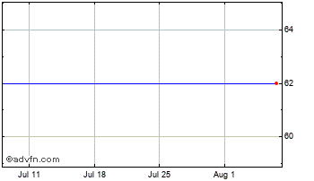 1 Month Eclipse Vct 3 Chart