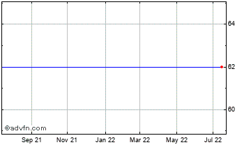 1 Year Eclipse Vct 4 Chart
