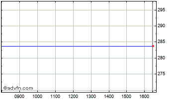 Intraday Edinburgh Uk Small Track Chart